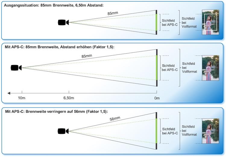 Infografik Bildausschnitt APS-C und Vollformat
